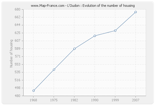 L'Oudon : Evolution of the number of housing