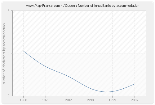 L'Oudon : Number of inhabitants by accommodation