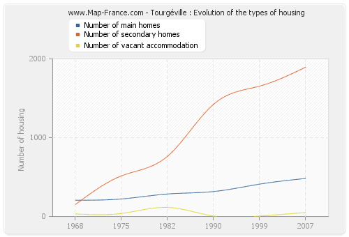 Tourgéville : Evolution of the types of housing