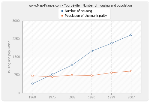 Tourgéville : Number of housing and population