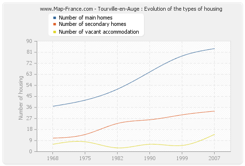 Tourville-en-Auge : Evolution of the types of housing