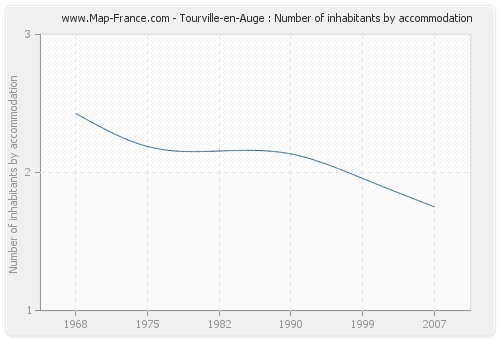 Tourville-en-Auge : Number of inhabitants by accommodation