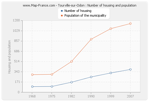 Tourville-sur-Odon : Number of housing and population