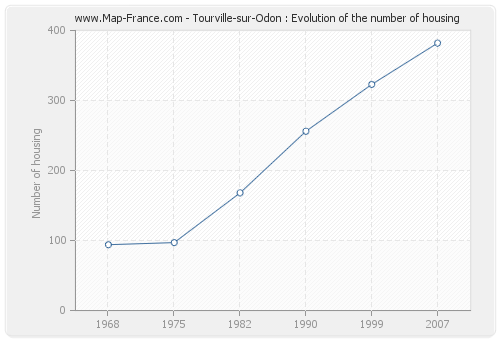 Tourville-sur-Odon : Evolution of the number of housing