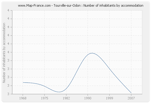 Tourville-sur-Odon : Number of inhabitants by accommodation