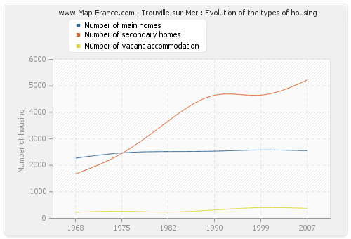 Trouville-sur-Mer : Evolution of the types of housing