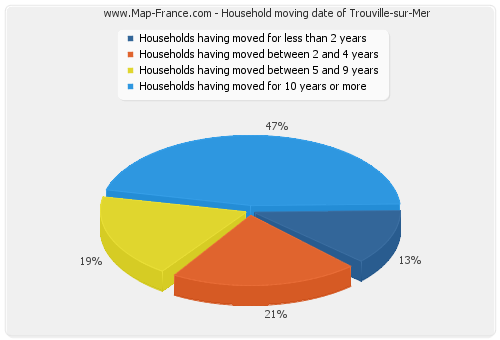 Household moving date of Trouville-sur-Mer