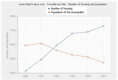 Trouville-sur-Mer : Number of housing and population