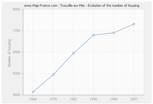Trouville-sur-Mer : Evolution of the number of housing