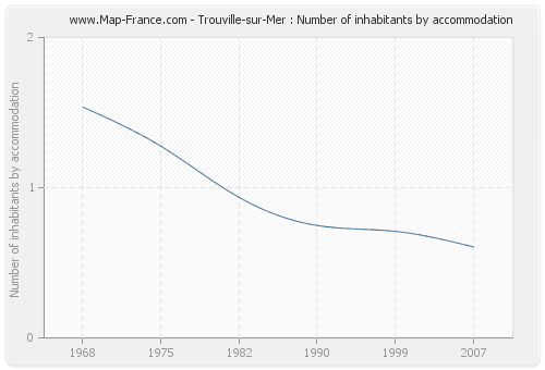 Trouville-sur-Mer : Number of inhabitants by accommodation