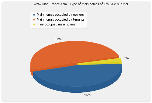Type of main homes of Trouville-sur-Mer