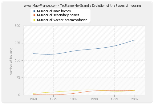 Truttemer-le-Grand : Evolution of the types of housing