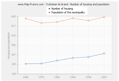 Truttemer-le-Grand : Number of housing and population