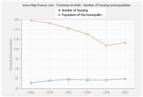 Truttemer-le-Petit : Number of housing and population