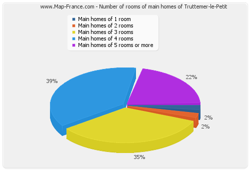 Number of rooms of main homes of Truttemer-le-Petit