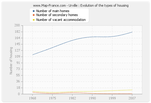 Urville : Evolution of the types of housing