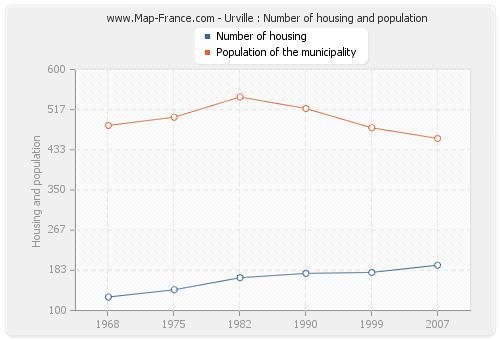 Urville : Number of housing and population