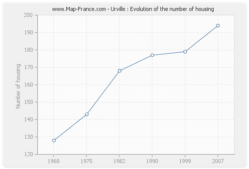 Urville : Evolution of the number of housing