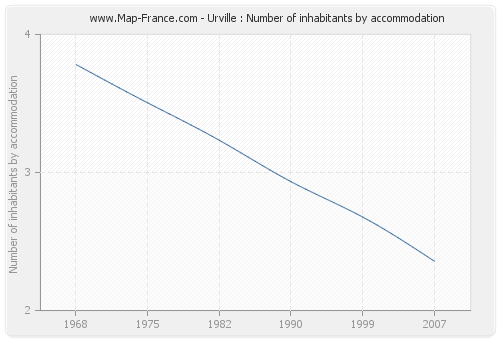 Urville : Number of inhabitants by accommodation