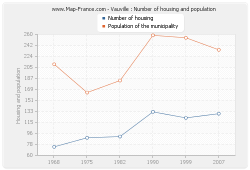 Vauville : Number of housing and population