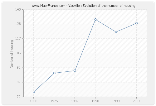 Vauville : Evolution of the number of housing