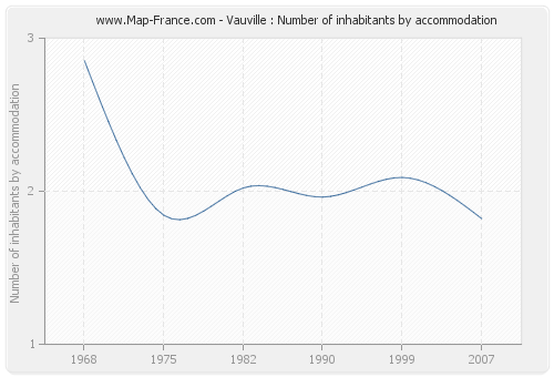 Vauville : Number of inhabitants by accommodation