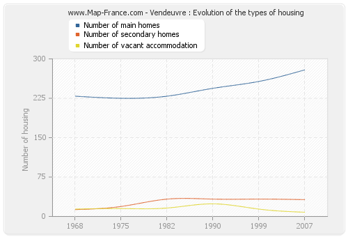 Vendeuvre : Evolution of the types of housing