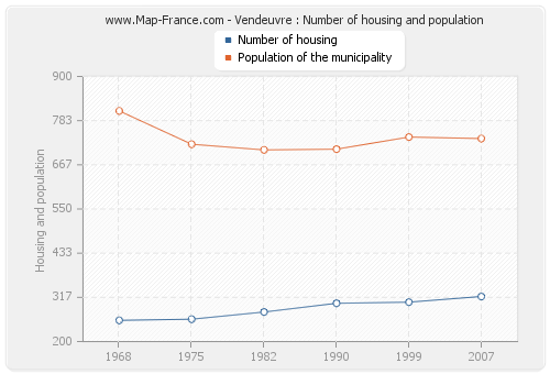 Vendeuvre : Number of housing and population
