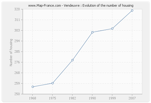 Vendeuvre : Evolution of the number of housing