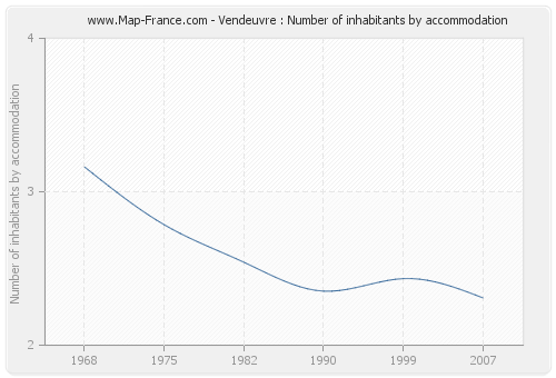 Vendeuvre : Number of inhabitants by accommodation