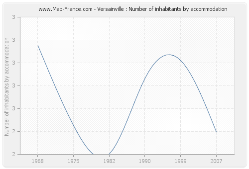 Versainville : Number of inhabitants by accommodation