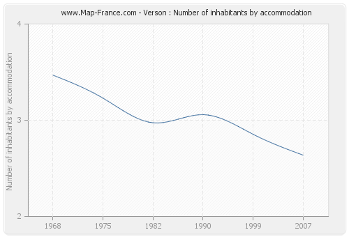 Verson : Number of inhabitants by accommodation