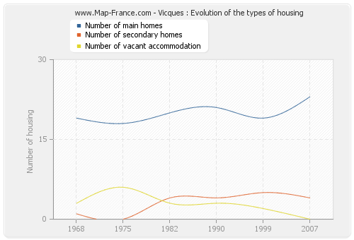Vicques : Evolution of the types of housing