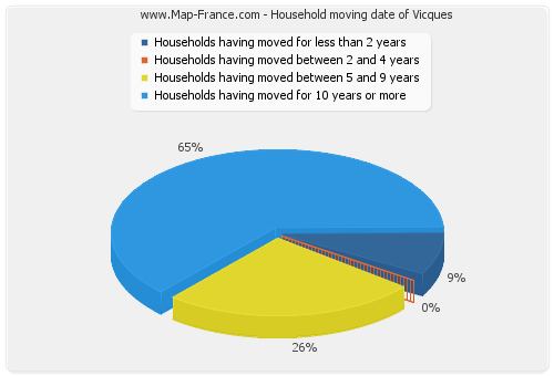 Household moving date of Vicques