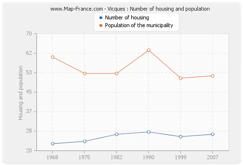 Vicques : Number of housing and population