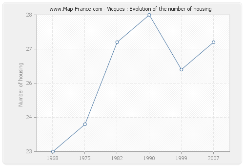 Vicques : Evolution of the number of housing