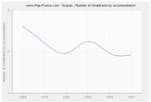 Vicques : Number of inhabitants by accommodation