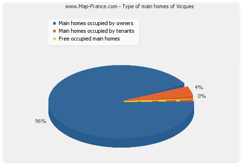 Type of main homes of Vicques