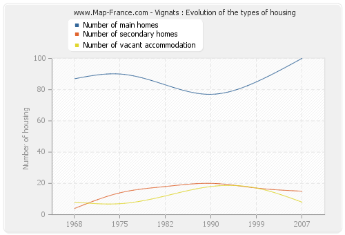 Vignats : Evolution of the types of housing