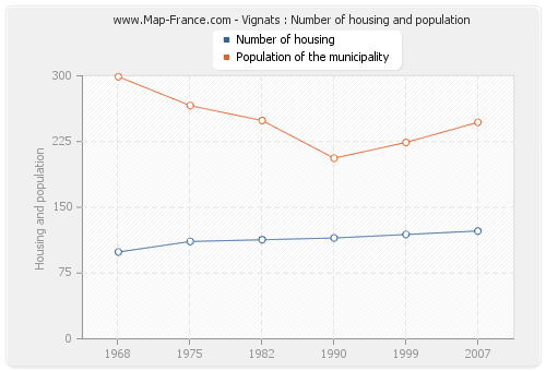 Vignats : Number of housing and population