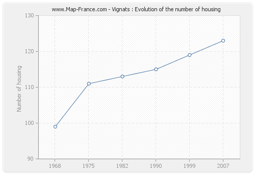 Vignats : Evolution of the number of housing