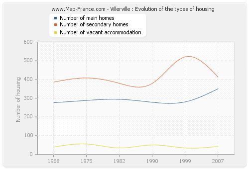 Villerville : Evolution of the types of housing