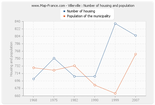 Villerville : Number of housing and population
