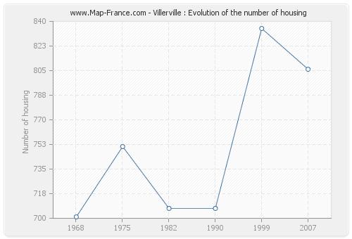 Villerville : Evolution of the number of housing
