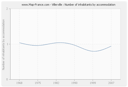 Villerville : Number of inhabitants by accommodation