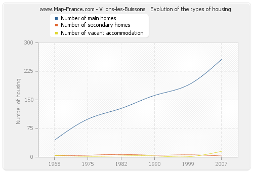 Villons-les-Buissons : Evolution of the types of housing