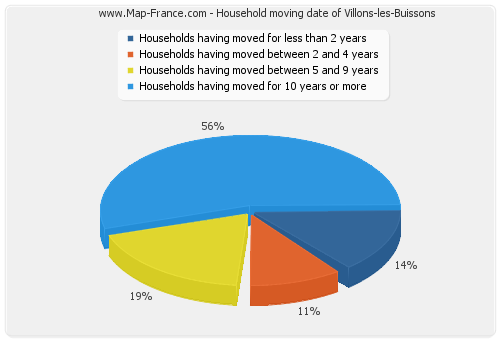 Household moving date of Villons-les-Buissons