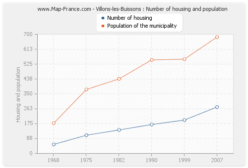 Villons-les-Buissons : Number of housing and population