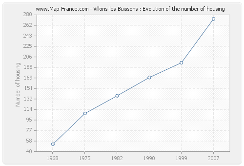 Villons-les-Buissons : Evolution of the number of housing