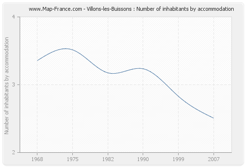 Villons-les-Buissons : Number of inhabitants by accommodation